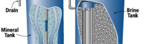 Salt based water softeners