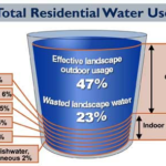 Wasting Water Will Cost You