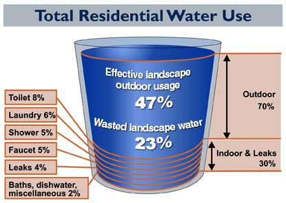 residential water wasting problems